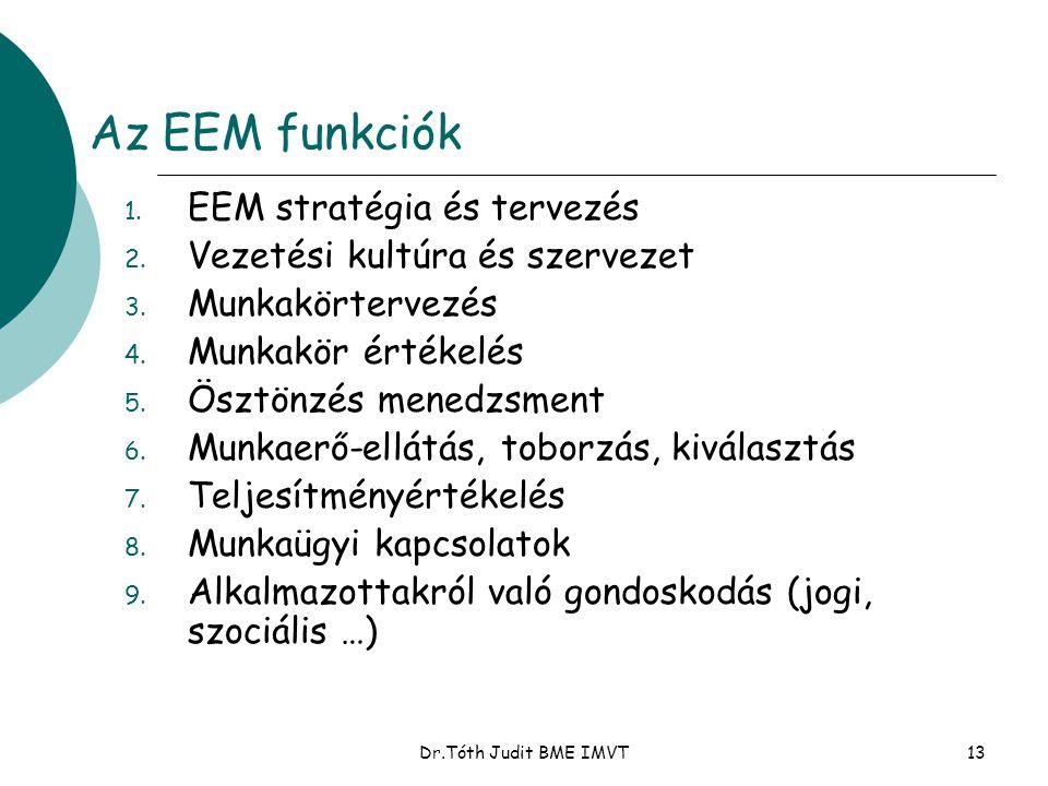 Az EEM funkciók EEM stratégia és tervezés