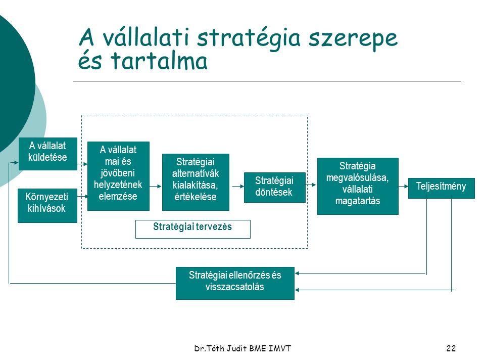 A vállalati stratégia szerepe és tartalma