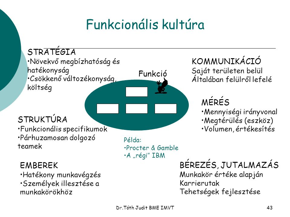 Funkcionális kultúra STRATÉGIA KOMMUNIKÁCIÓ Funkció MÉRÉS STRUKTÚRA