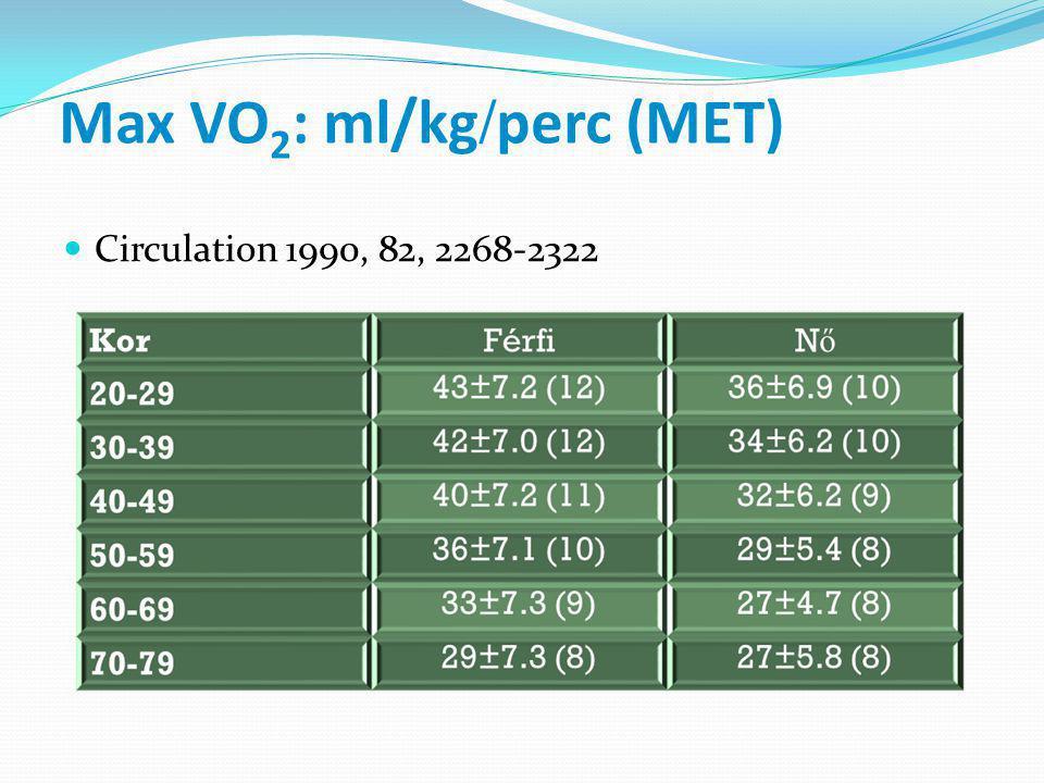 Max VO2: ml/kg/perc (MET)