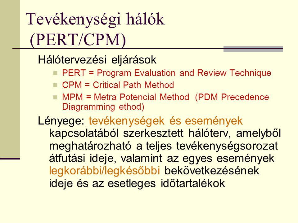 Tevékenységi hálók (PERT/CPM)