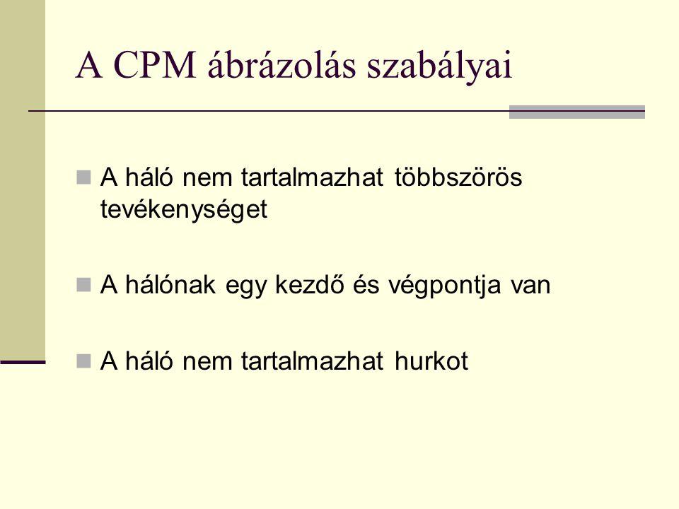 A CPM ábrázolás szabályai