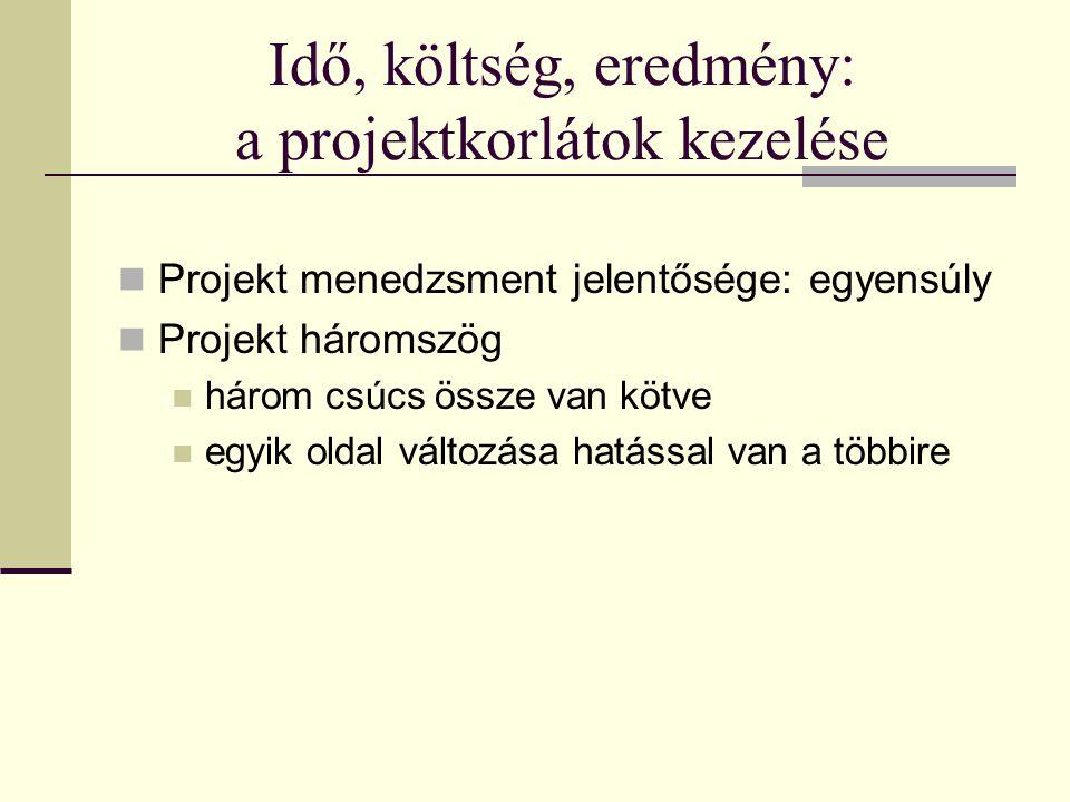 Idő, költség, eredmény: a projektkorlátok kezelése