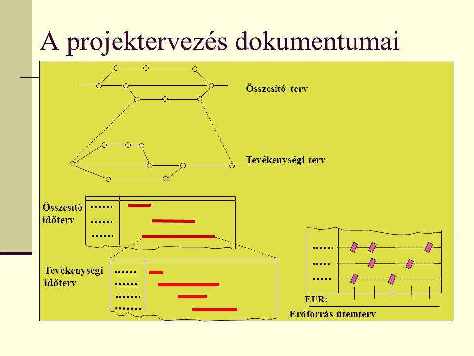 A projektervezés dokumentumai