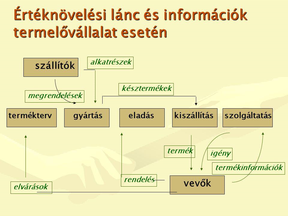 Értéknövelési lánc és információk termelővállalat esetén