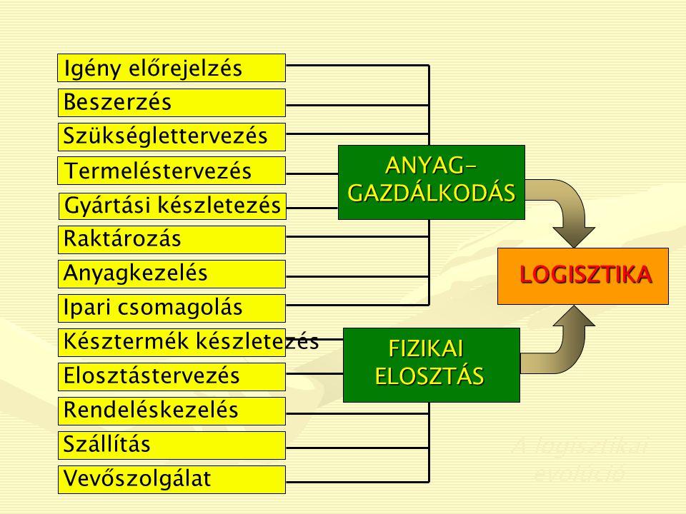 Beszerzés ANYAG-GAZDÁLKODÁS LOGISZTIKA FIZIKAI ELOSZTÁS A logisztikai