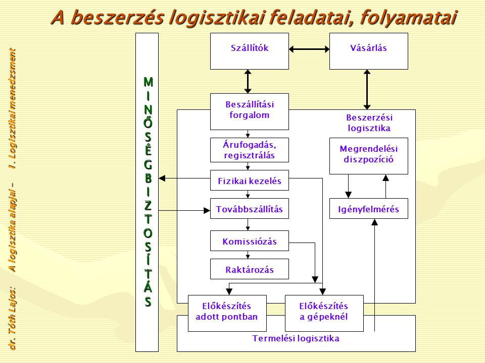 A beszerzés logisztikai feladatai, folyamatai