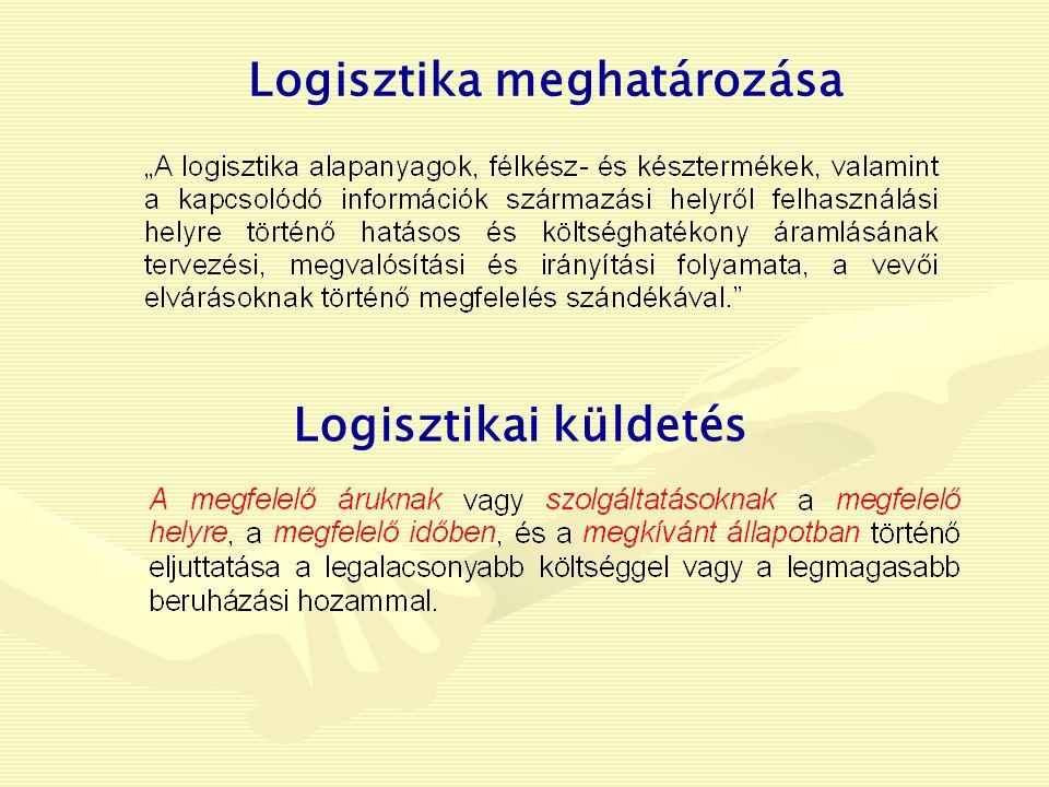 Logisztika meghatározása