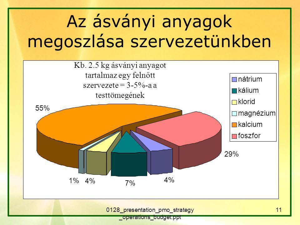 Az ásványi anyagok megoszlása szervezetünkben