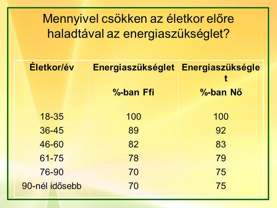Mennyivel csökken az életkor előre haladtával az energiaszükséglet