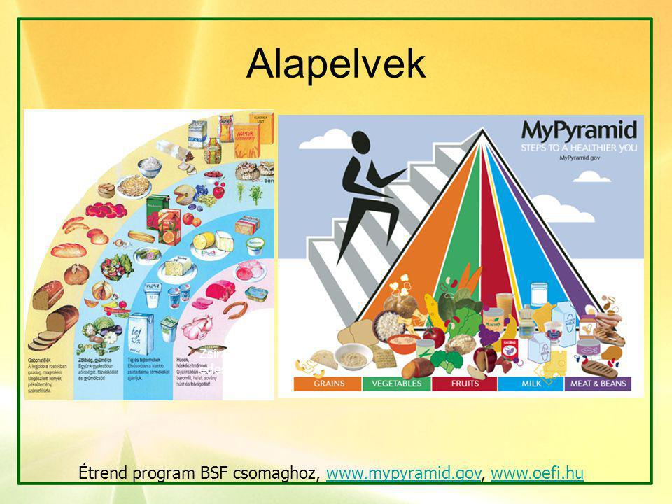 Alapelvek Étrend program BSF csomaghoz, www.mypyramid.gov, www.oefi.hu