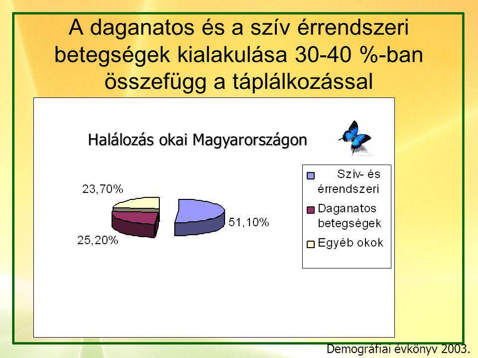 Halálozás okai Magyarországon