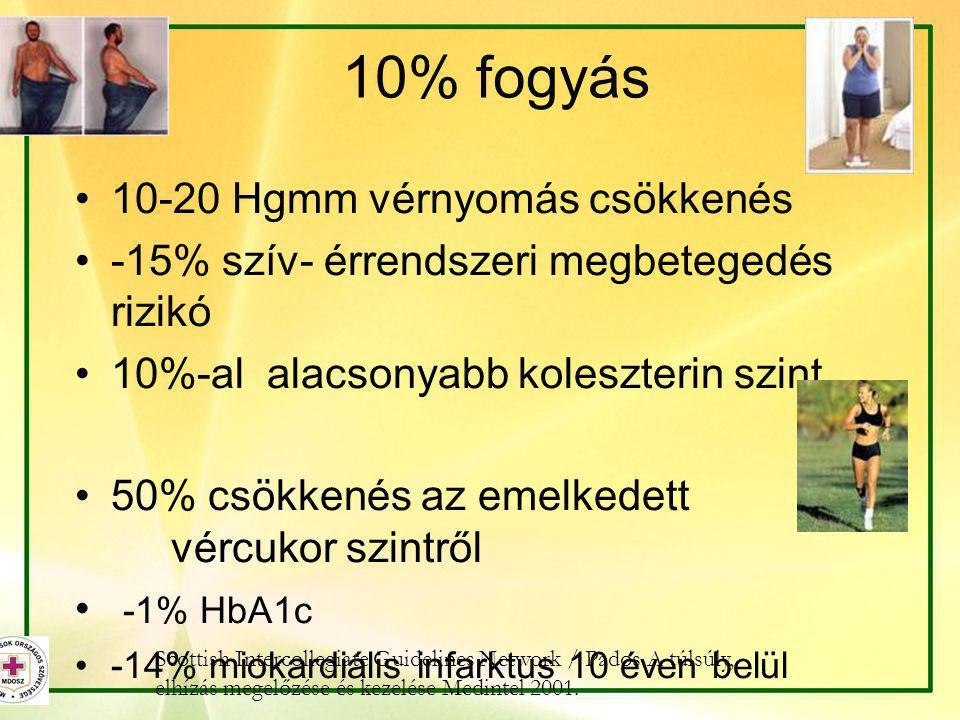 10% fogyás 10-20 Hgmm vérnyomás csökkenés