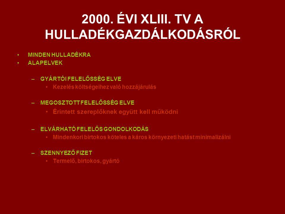 2000. ÉVI XLIII. TV A HULLADÉKGAZDÁLKODÁSRÓL