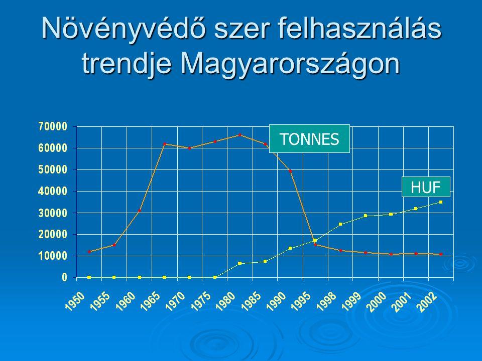 Növényvédő szer felhasználás trendje Magyarországon