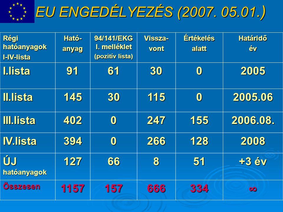 EU ENGEDÉLYEZÉS (2007. 05.01.) ∞ I.lista 91 61 30 2005 II.lista 145