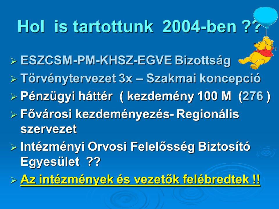 Hol is tartottunk 2004-ben ESZCSM-PM-KHSZ-EGVE Bizottság