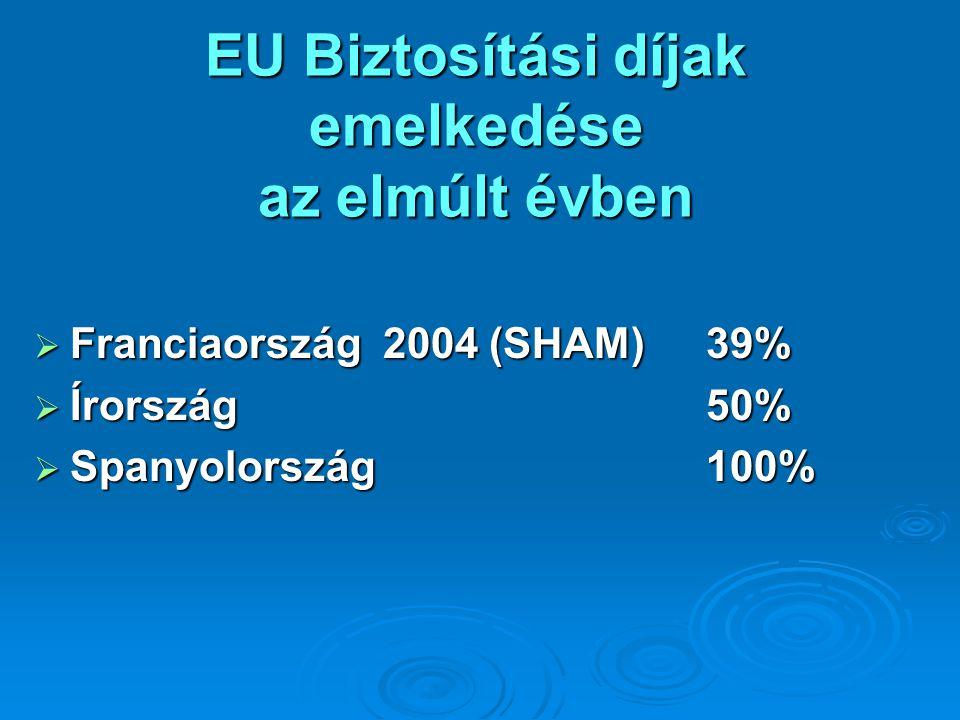 EU Biztosítási díjak emelkedése az elmúlt évben
