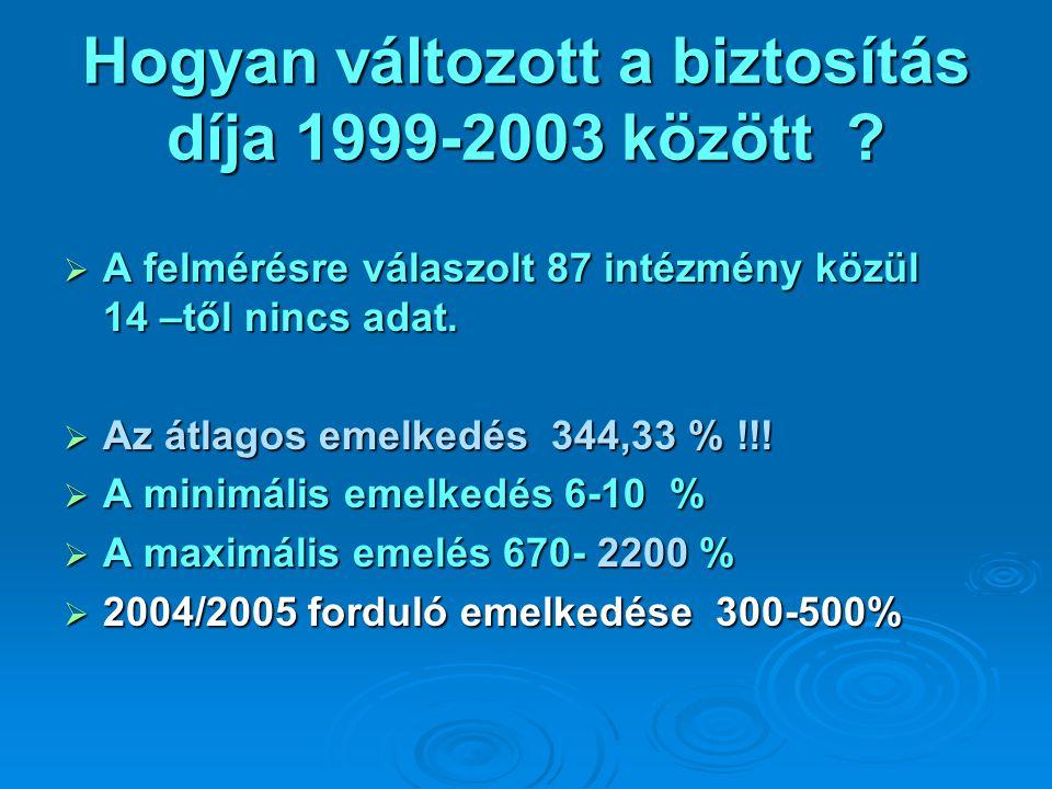Hogyan változott a biztosítás díja 1999-2003 között