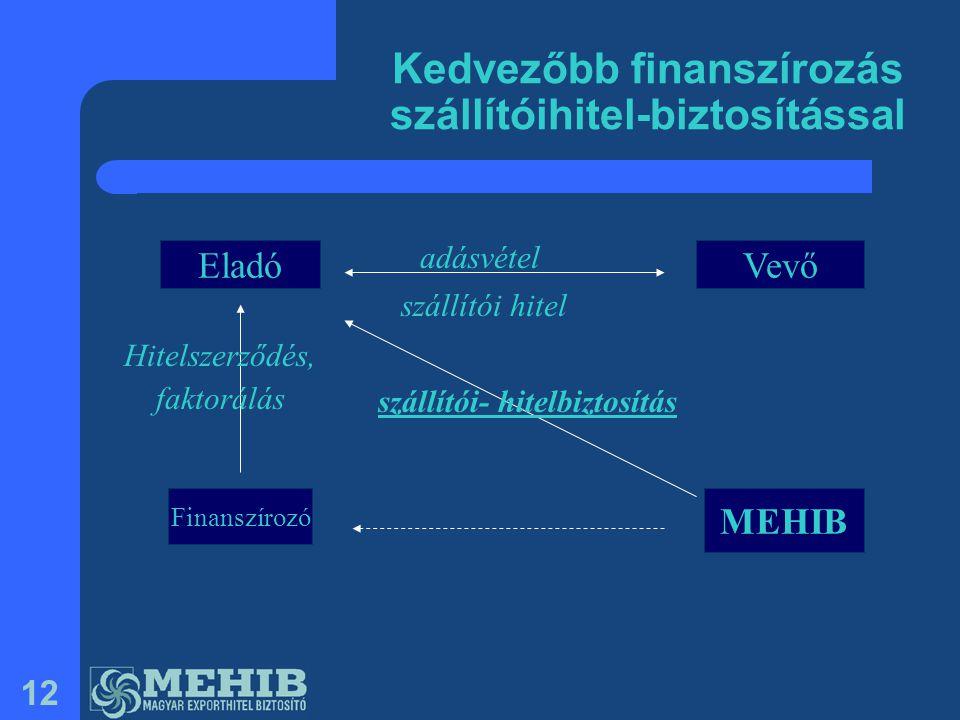 Kedvezőbb finanszírozás szállítóihitel-biztosítással