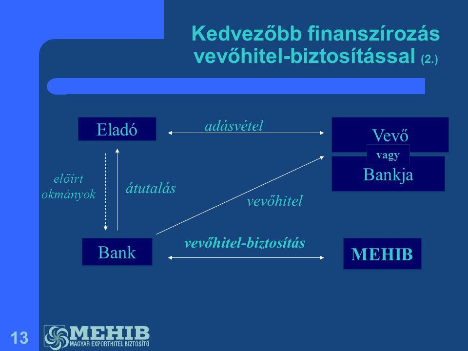 Kedvezőbb finanszírozás vevőhitel-biztosítással (2.)