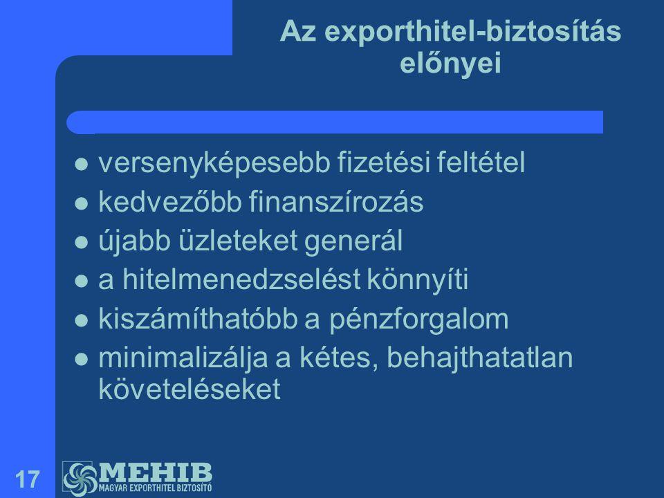 Az exporthitel-biztosítás előnyei
