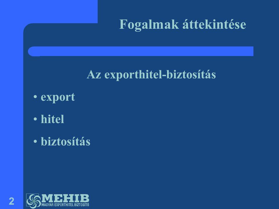Az exporthitel-biztosítás