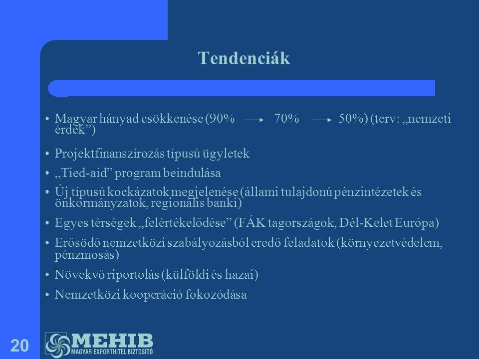 """Tendenciák Magyar hányad csökkenése (90% 70% 50%) (terv: """"nemzeti érdek ) Projektfinanszírozás típusú ügyletek."""
