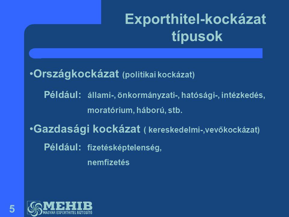 Exporthitel-kockázat