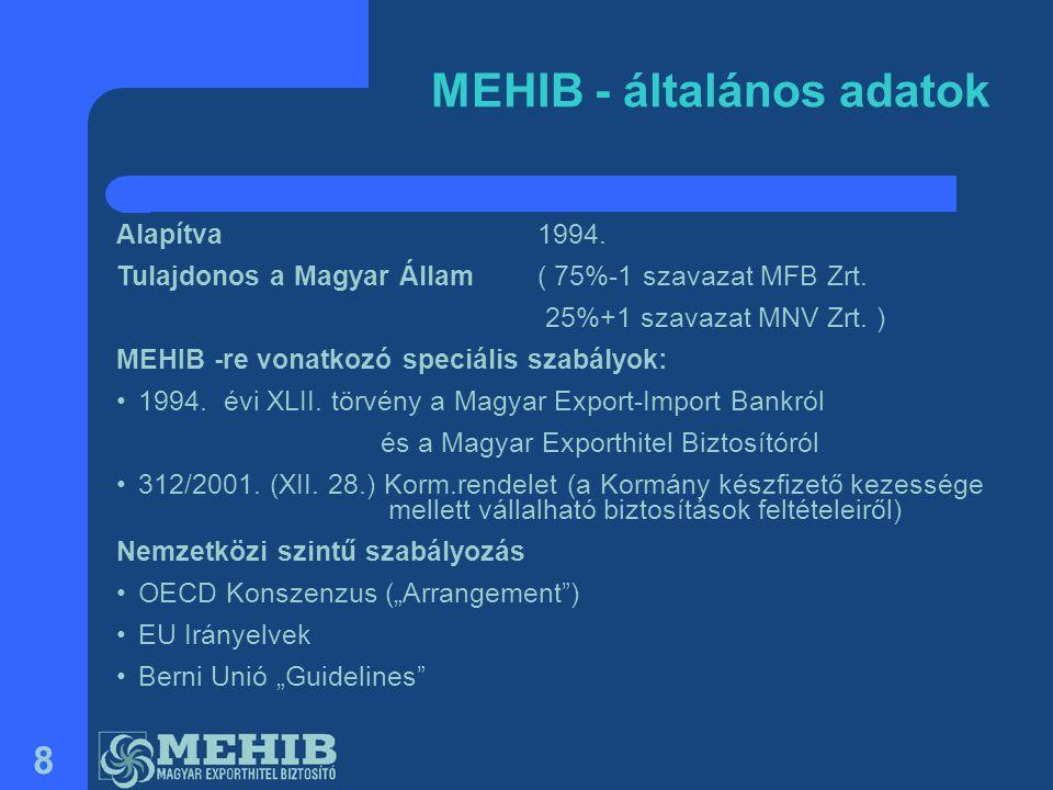 MEHIB - általános adatok