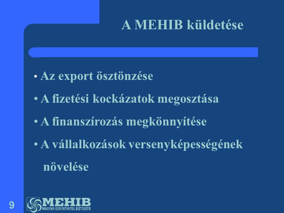 A MEHIB küldetése A fizetési kockázatok megosztása