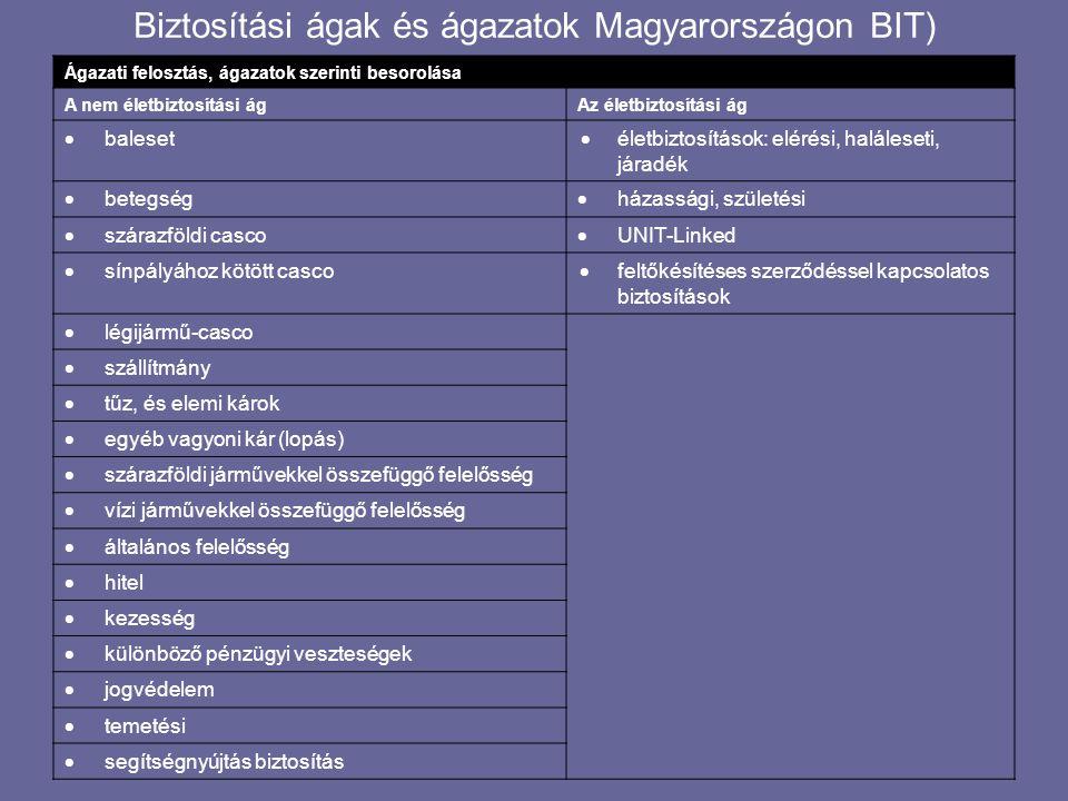 Biztosítási ágak és ágazatok Magyarországon BIT)
