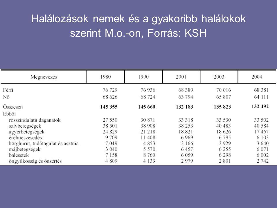 Halálozások nemek és a gyakoribb halálokok szerint M. o