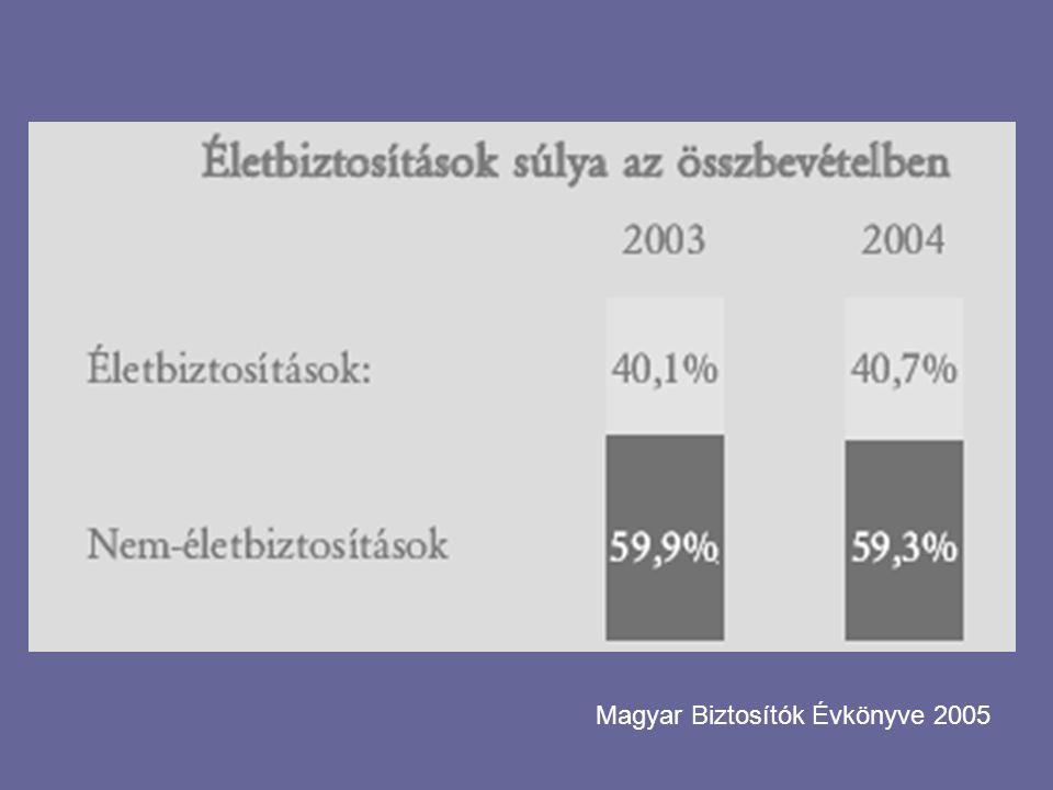 Magyar Biztosítók Évkönyve 2005
