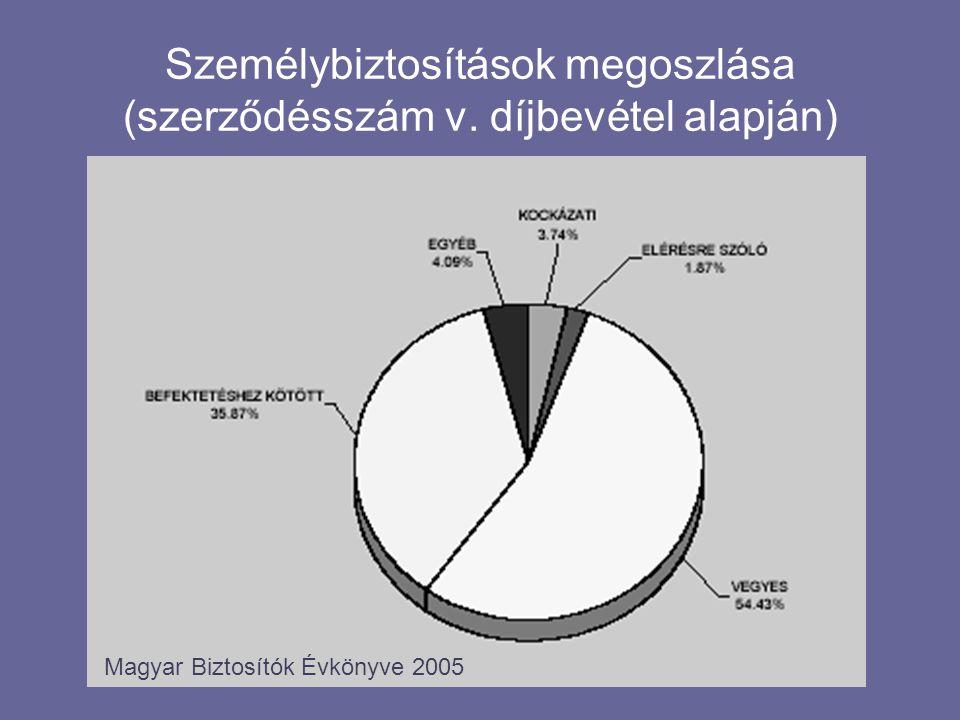 Személybiztosítások megoszlása (szerződésszám v. díjbevétel alapján)