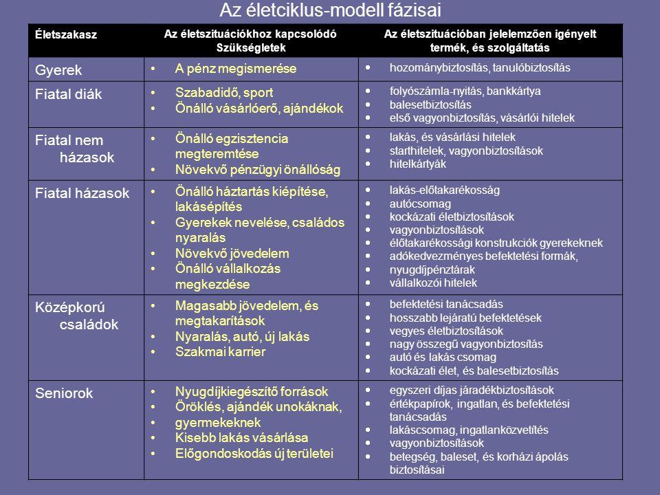 Az életciklus-modell fázisai
