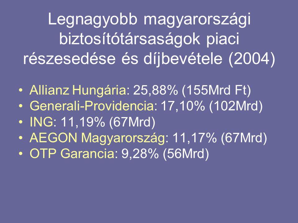 Legnagyobb magyarországi biztosítótársaságok piaci részesedése és díjbevétele (2004)