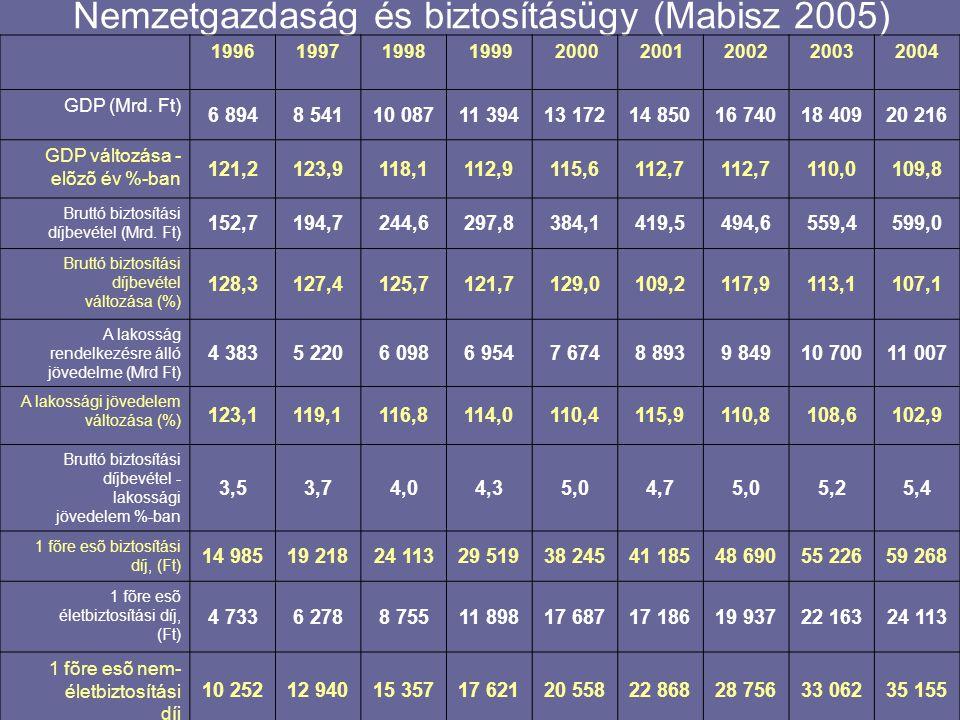 Nemzetgazdaság és biztosításügy (Mabisz 2005)