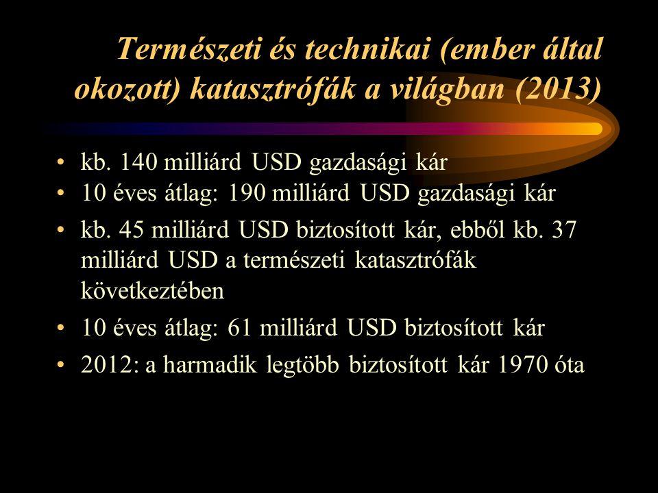 Természeti és technikai (ember által okozott) katasztrófák a világban (2013)