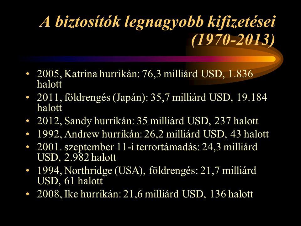 A biztosítók legnagyobb kifizetései (1970-2013)