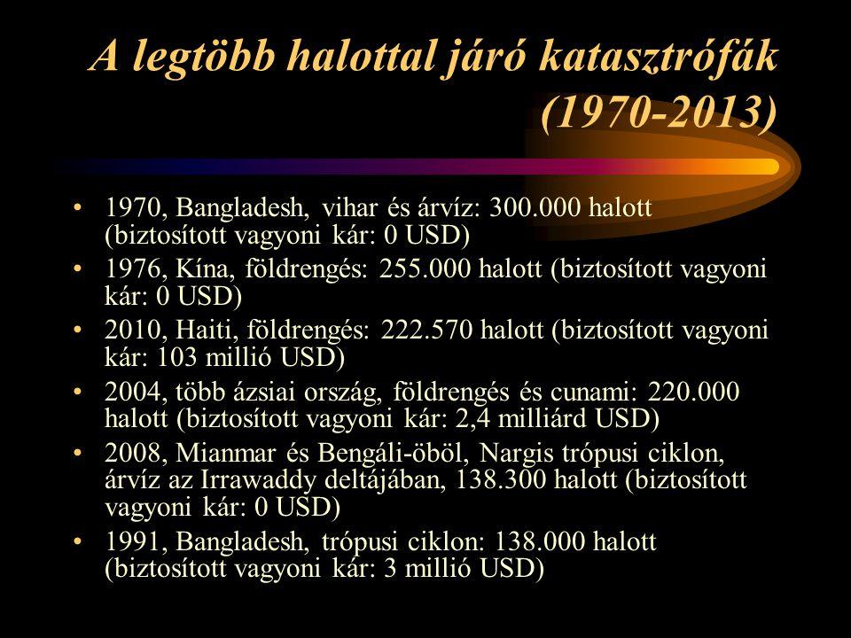 A legtöbb halottal járó katasztrófák (1970-2013)