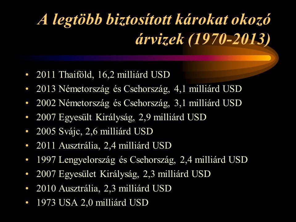 A legtöbb biztosított károkat okozó árvizek (1970-2013)