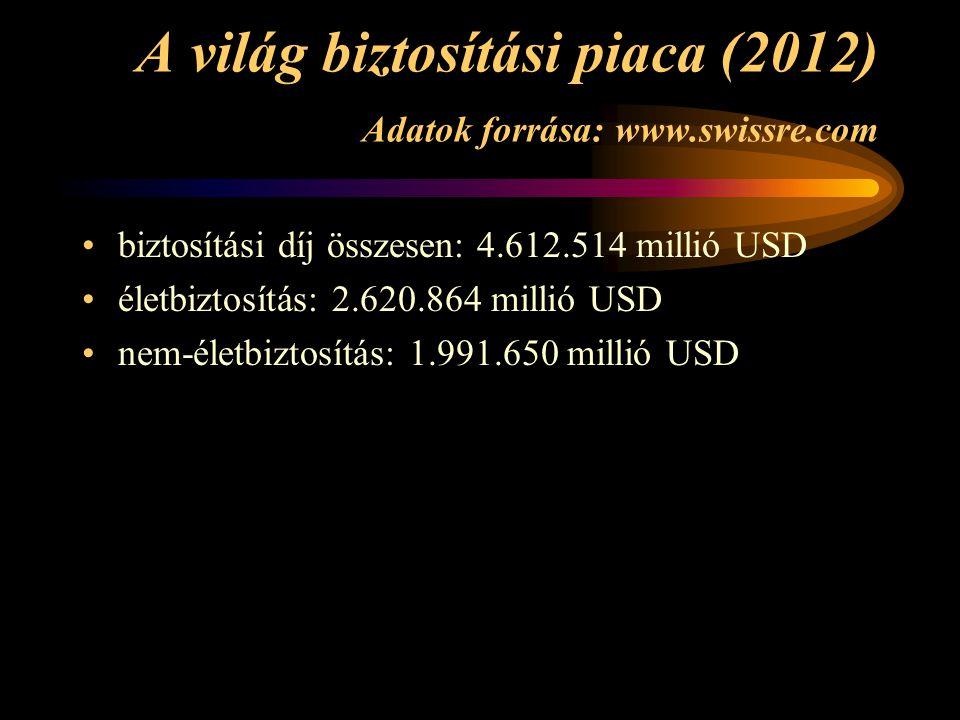 A világ biztosítási piaca (2012) Adatok forrása: www.swissre.com