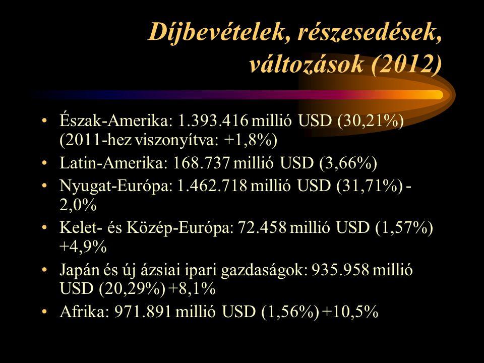 Díjbevételek, részesedések, változások (2012)