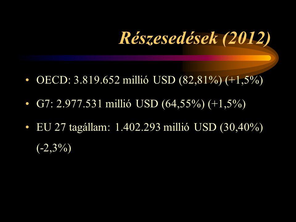 Részesedések (2012) OECD: 3.819.652 millió USD (82,81%) (+1,5%)