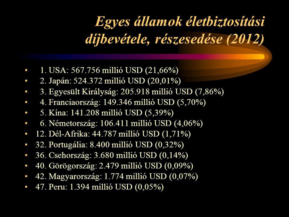 Egyes államok életbiztosítási díjbevétele, részesedése (2012)