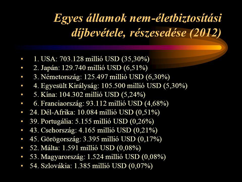 Egyes államok nem-életbiztosítási díjbevétele, részesedése (2012)