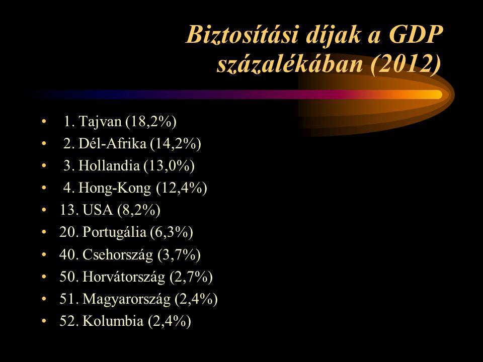 Biztosítási díjak a GDP százalékában (2012)