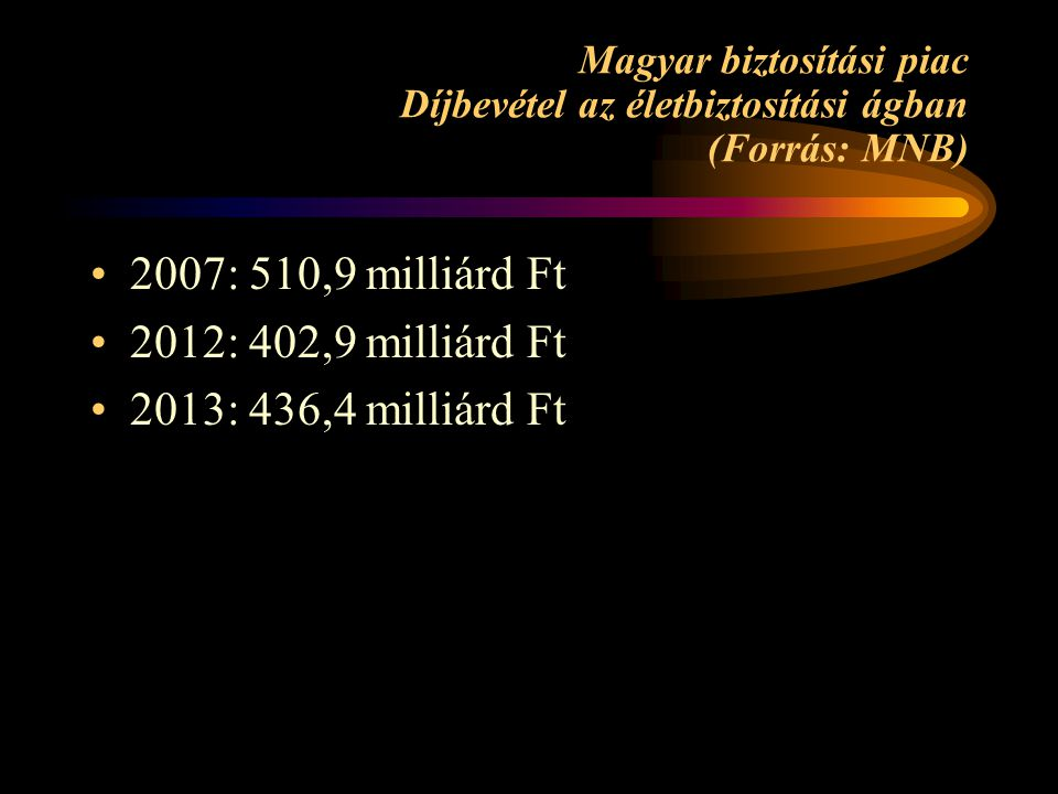 2007: 510,9 milliárd Ft 2012: 402,9 milliárd Ft