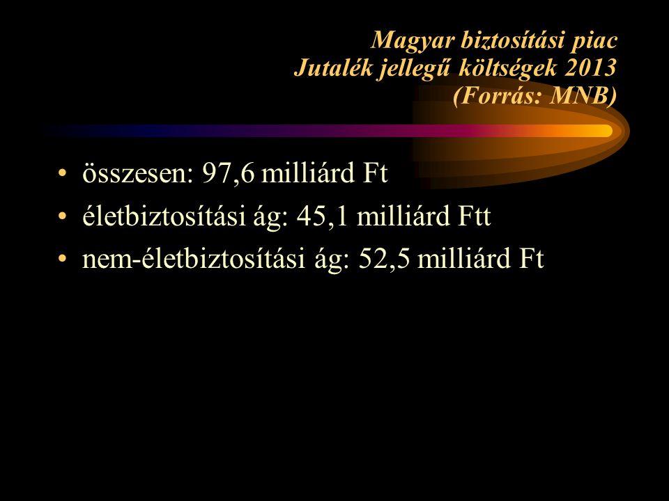 Magyar biztosítási piac Jutalék jellegű költségek 2013 (Forrás: MNB)